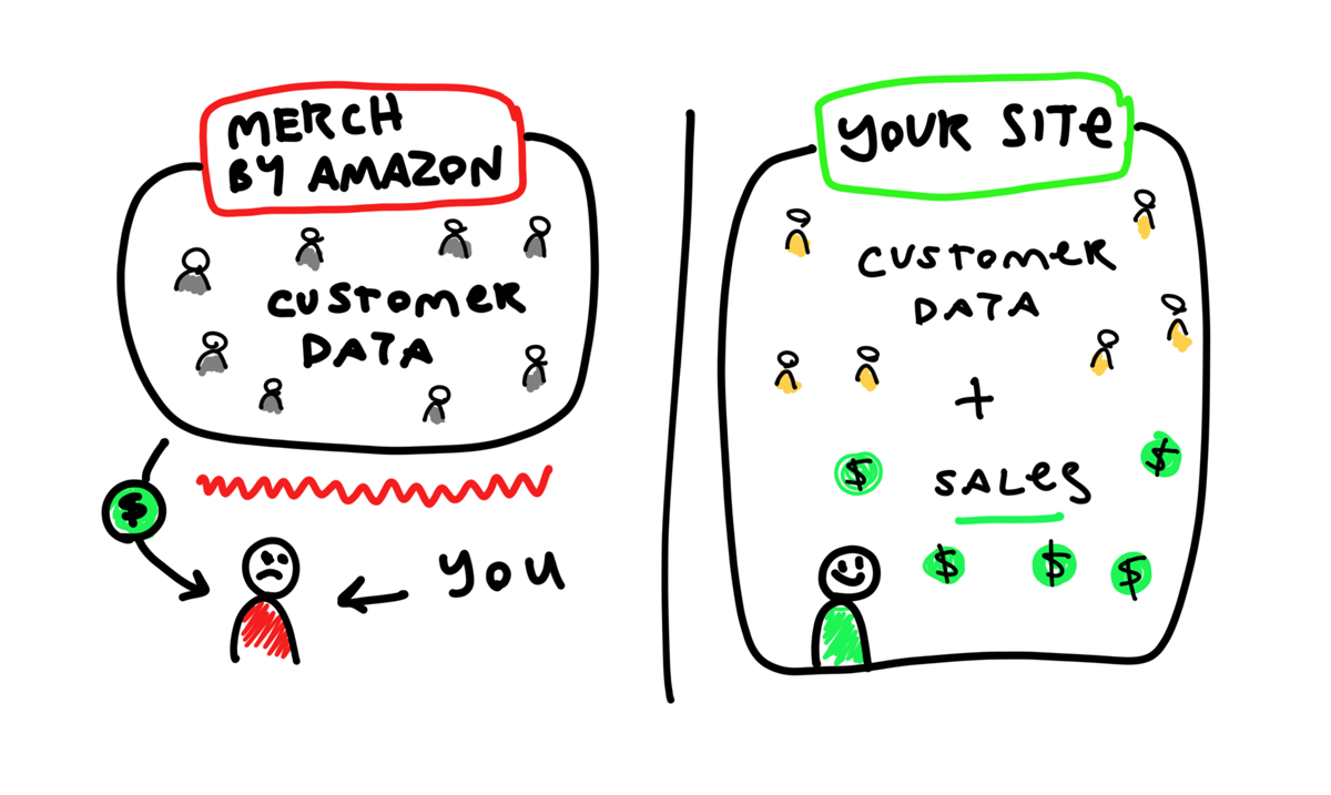 Customer Data and Your Own Site vs. Merch By Amazon