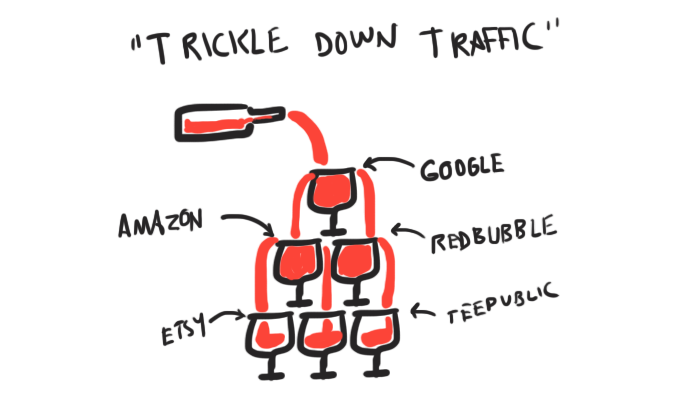 Trickle Down Traffic