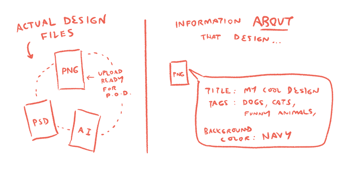 How To Organise Your Designs