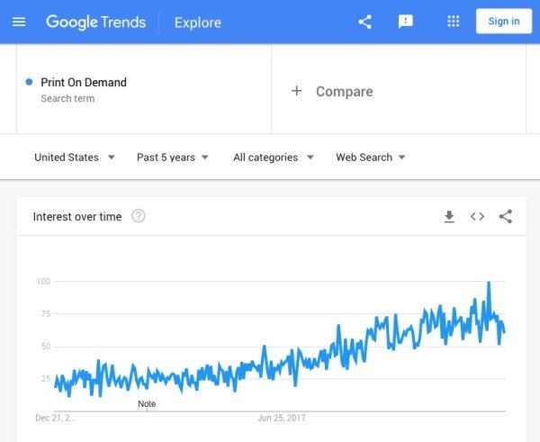 Print-On-Demand google trend