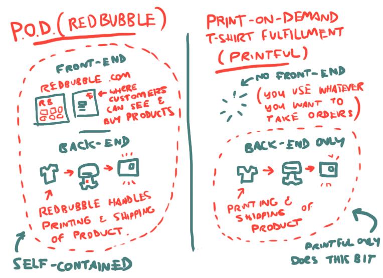 POD Site vs Print On Demand fulfillment Company