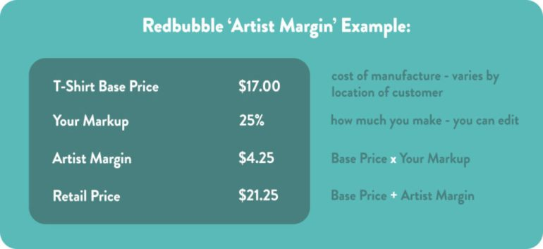 How Much Does Redbubble Take?