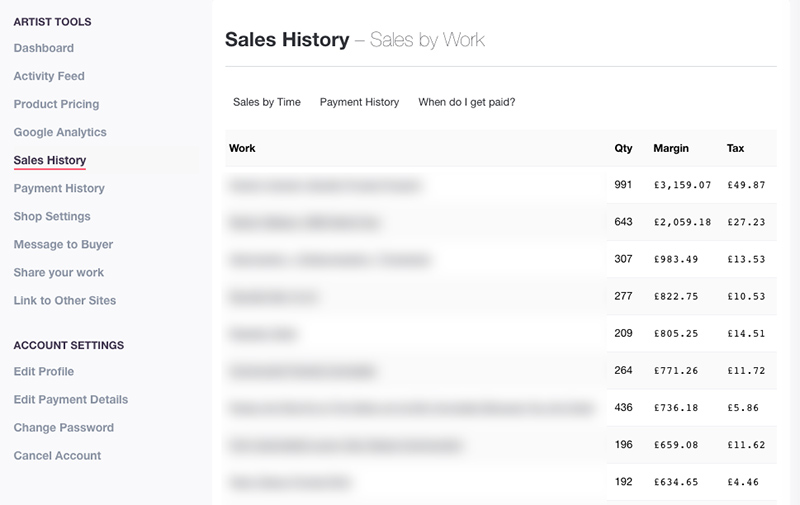 Redbubble Sales By Work