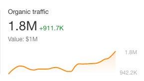 FineArtAmerica Traffic