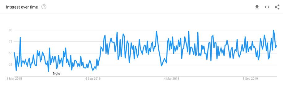 FineArtAmerica Trends