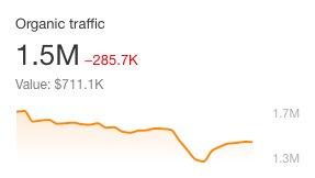 Society6 Traffic