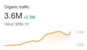 Teepublic Traffic