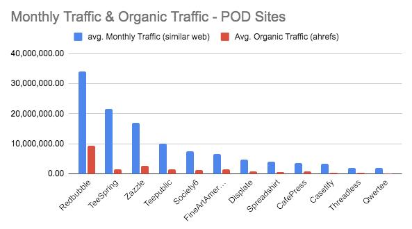 POD site Traffic